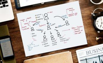 Що таке бізнес план