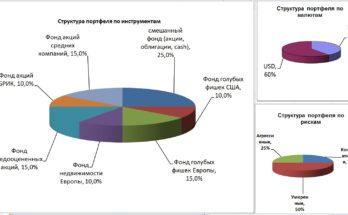 інвестувати в закордонні компанії